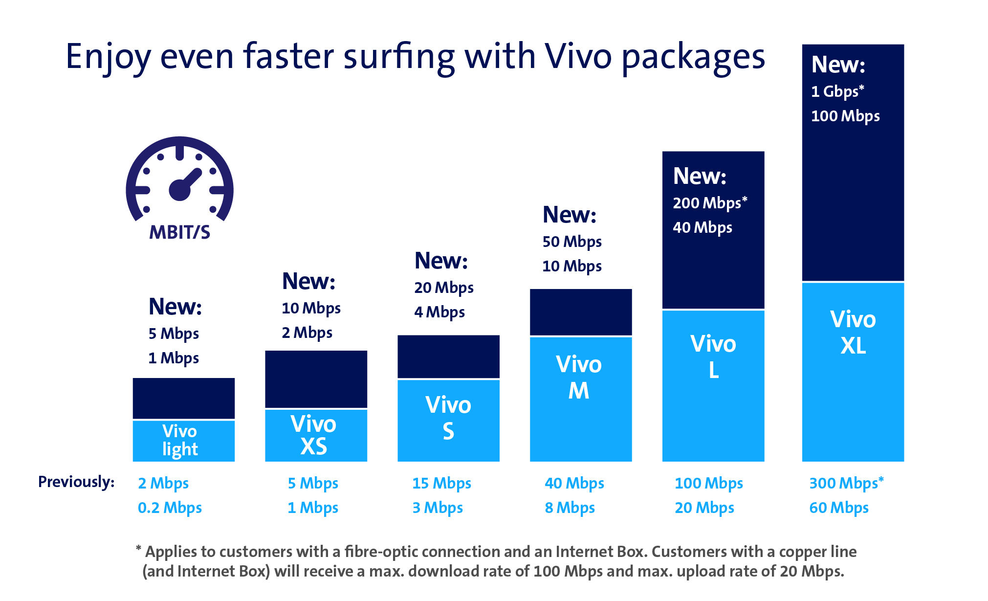 New Features Of The Vivo Packages Surf The Web Even