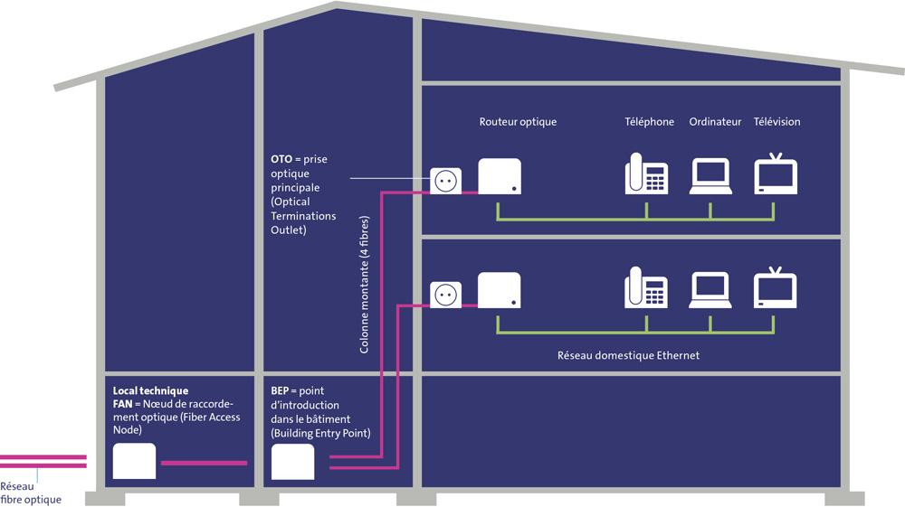 Infrastructure r seau de votre immeuble raccordement haut d bit swissco - Avantages fibre optique ...